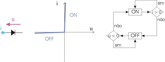 c719c6f209ed6 O díodo mantém-se no CORTE enquanto a tensão ânodo-cátodo for negativa (polarização  inversa) (figura 2).
